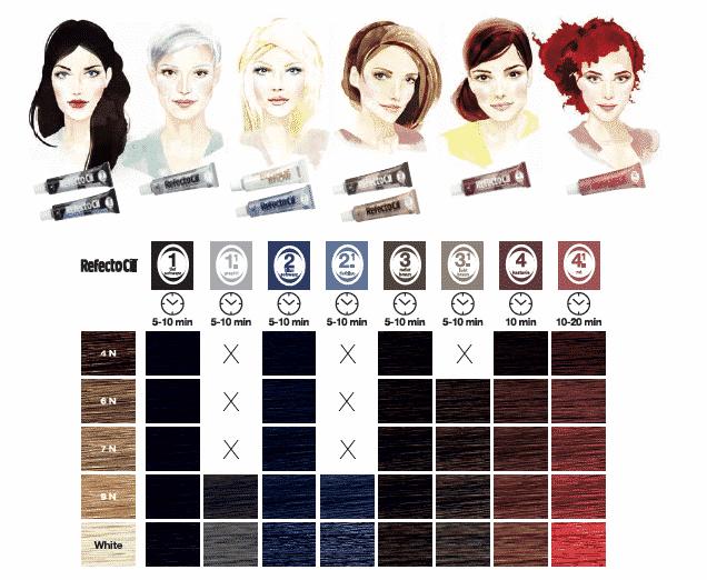 RefectoCil Lash & Brow Tint